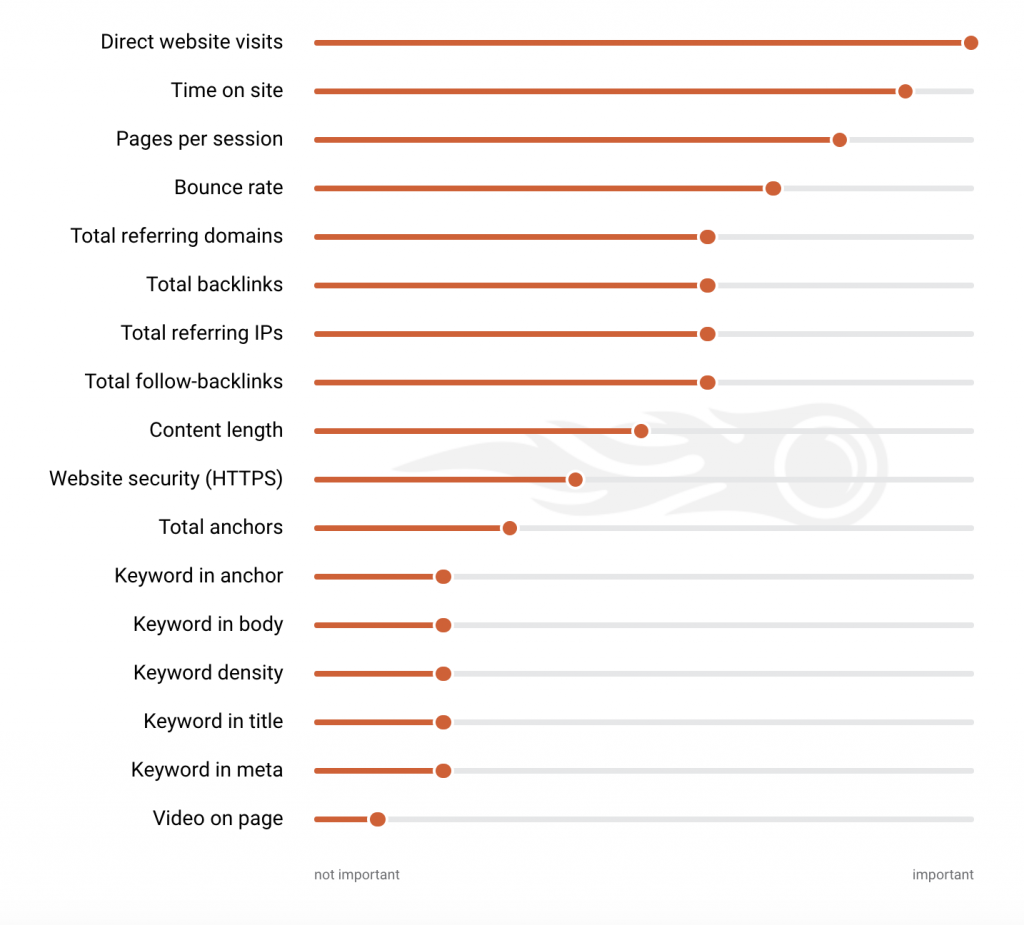 SEMRush results graph